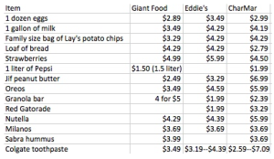 The table above compares the differences in price of common items bought at CharMar, Eddie's and Giant.