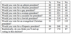Source: Whatsgoodly Poll, October 2015